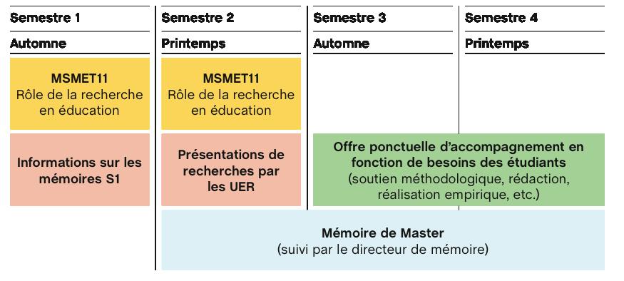 dispositif d'accompagnement des mémoires